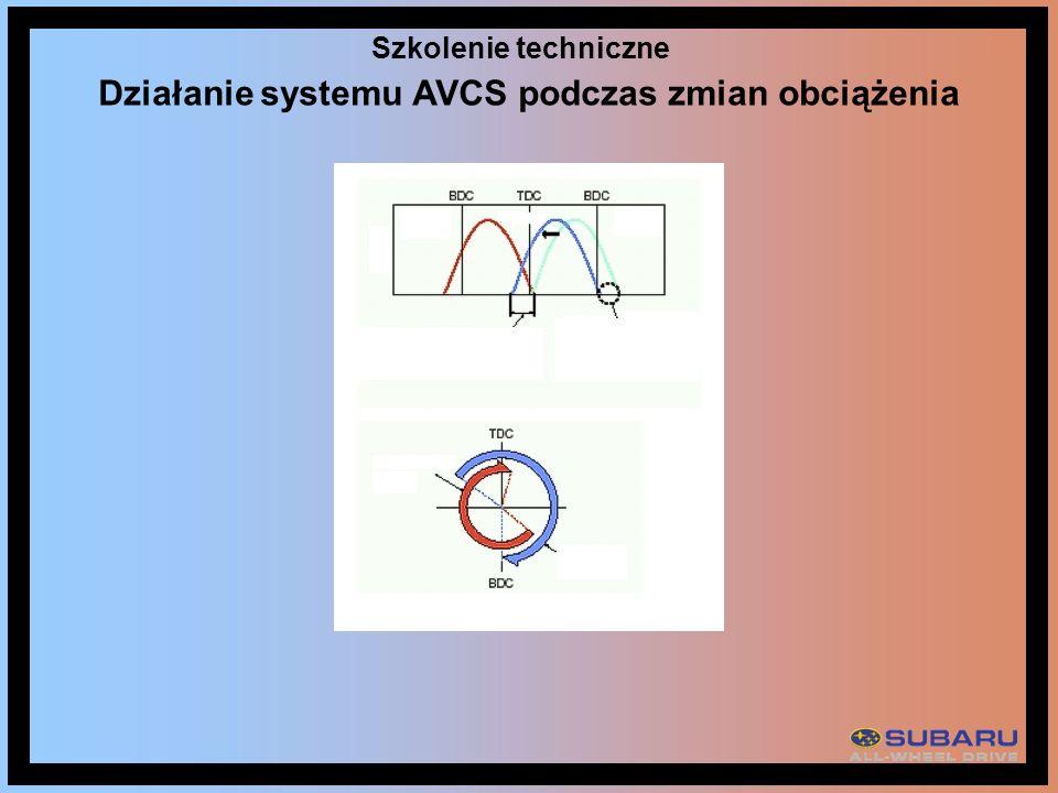 Szkolenie techniczne Działanie systemu AVCS podczas zmian obciążenia