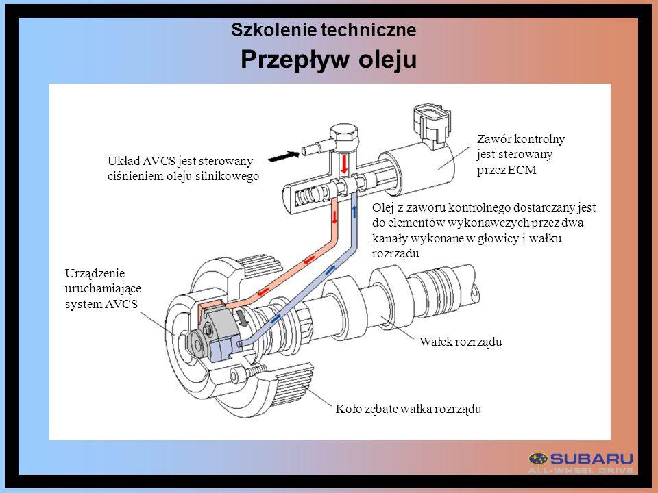Przepływ oleju Szkolenie techniczne Układ AVCS jest sterowany ciśnieniem oleju silnikowego Zawór kontrolny jest sterowany przez ECM Olej z zaworu kont