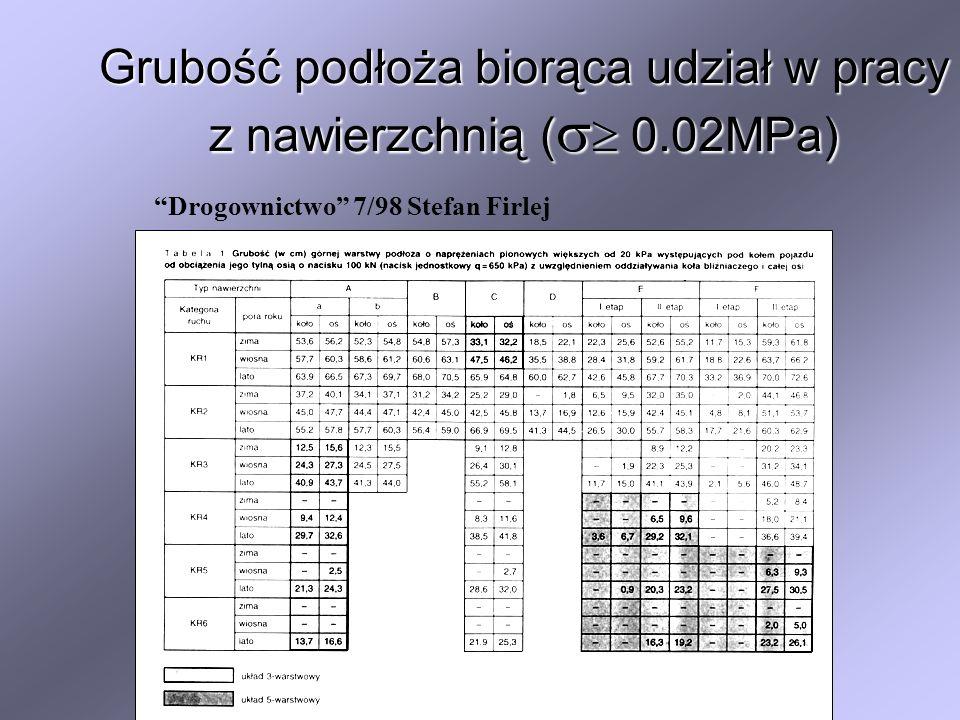 Grubość podłoża biorąca udział w pracy z nawierzchnią ( 0.02MPa) Drogownictwo 7/98 Stefan Firlej