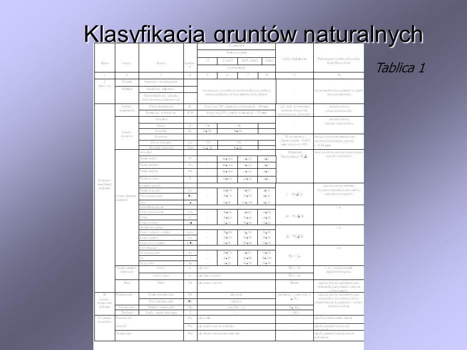Klasyfikacja gruntów naturalnych Tablica 1