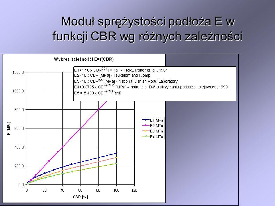 Moduł sprężystości podłoża E w funkcji CBR wg różnych zależności