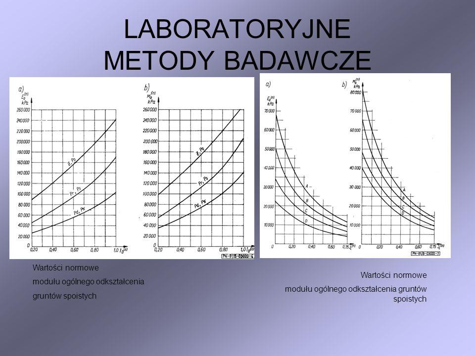Moduł sprężystości podłoża E Badania modułów sprężystości gruntów podłoża można przeprowadzać zarówno w terenie jak i w laboratorium.Moduł sprężystości gruntów obciążonych sztywną płytą może być obliczony ze wzoru: p E = D --- --- (1- 2 ) 4 s w którym: E – moduł sprężystości w MPa, p – obliczeniowy zakres odciążenia (0,15 - 0,05 MPa), s – odkształcenie sprężyste odpowiadające p, - współczynnik Poissona dla gruntów