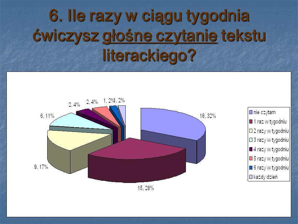 7. Ile razy w tygodniu ćwiczysz ciche czytanie tekstu literackiego?