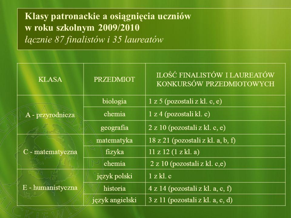 Klasy patronackie a osiągnięcia uczniów w roku szkolnym 2009/2010 łącznie 87 finalistów i 35 laureatów KLASAPRZEDMIOT ILOŚĆ FINALISTÓW I LAUREATÓW KON