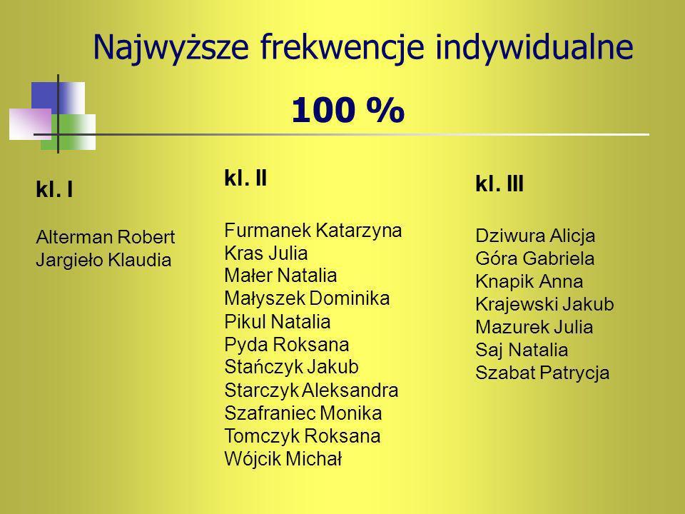 Najwyższe frekwencje indywidualne 100 % kl.