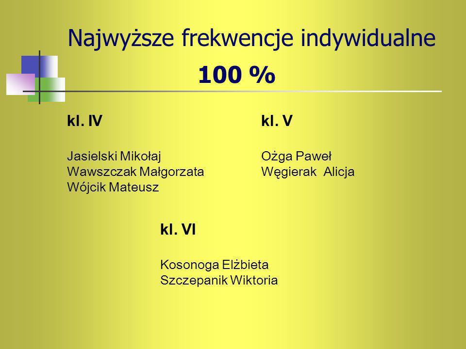 Najwyższe frekwencje indywidualne 100 % kl. IV Jasielski Mikołaj Wawszczak Małgorzata Wójcik Mateusz kl. V Ożga Paweł Węgierak Alicja kl. VI Kosonoga