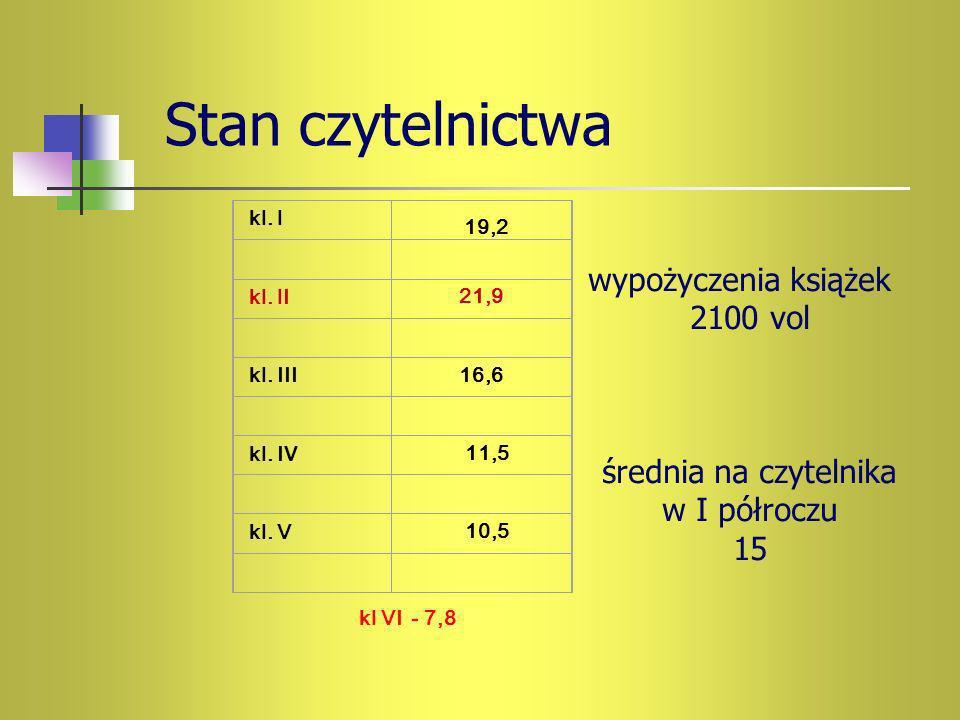 Stan czytelnictwa kl. I kl. I I21,9 kl. III16,6 kl. I V 11,5 kl. V 10,5 19,2 wypożyczenia książek 2100 vol średnia na czytelnika w I półroczu 15 kl VI
