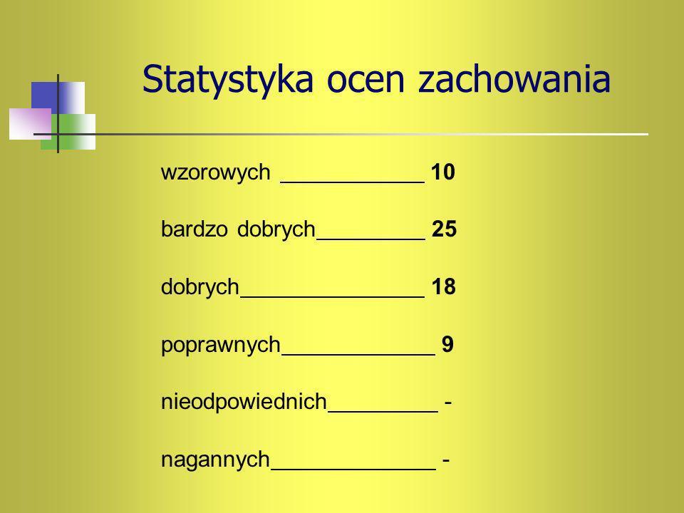 Statystyka ocen zachowania wzorowych 10 bardzo dobrych 25 dobrych 18 poprawnych 9 nieodpowiednich - nagannych -