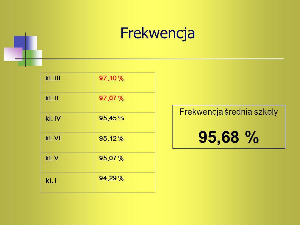 Frekwencja kl. III97,10 % kl. II97,07 % kl. IV95,45 % kl. VI95,12 % kl. V95,07 % 94,29 % Frekwencja średnia szkoły 95,68 % kl. I