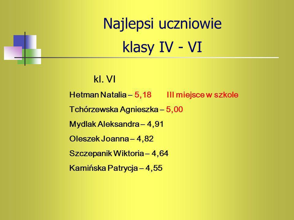 Najlepsi uczniowie klasy IV - VI kl. VI Hetman Natalia – 5,18 III miejsce w szkole Tchórzewska Agnieszka – 5,00 Mydlak Aleksandra – 4,91 Oleszek Joann
