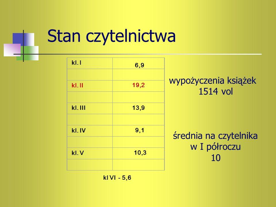 Stan czytelnictwa kl. I kl. I I19,2 kl. III13,9 kl. I V 9,1 kl. V 10,3 6,9 wypożyczenia książek 1514 vol średnia na czytelnika w I półroczu 10 kl VI -