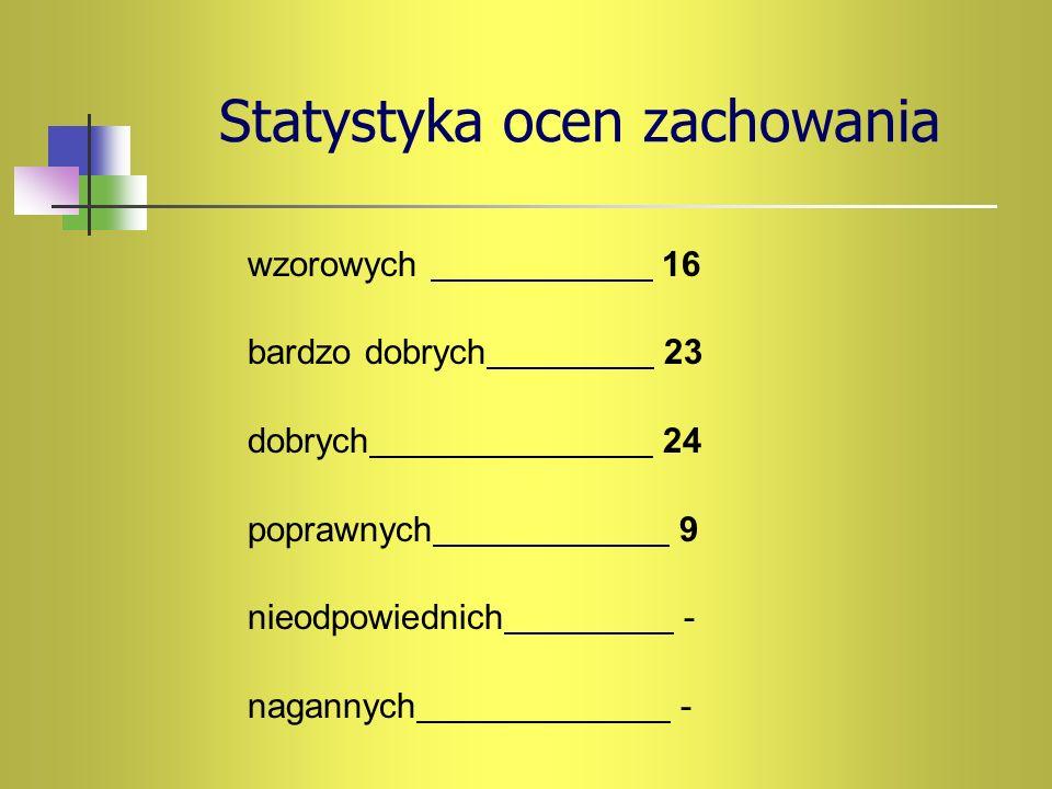 Statystyka ocen zachowania wzorowych 16 bardzo dobrych 23 dobrych 24 poprawnych 9 nieodpowiednich - nagannych -