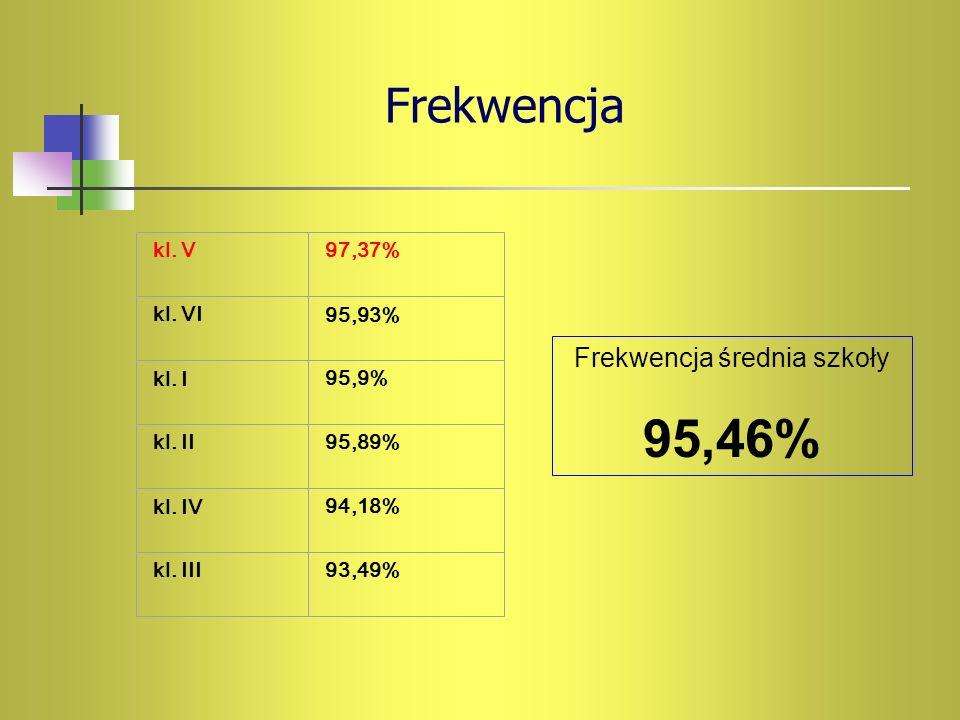 Frekwencja kl. V97,37% kl. VI95,93% kl. I95,9% kl. II95,89% kl. IV94,18% kl. III93,49% Frekwencja średnia szkoły 95,46%