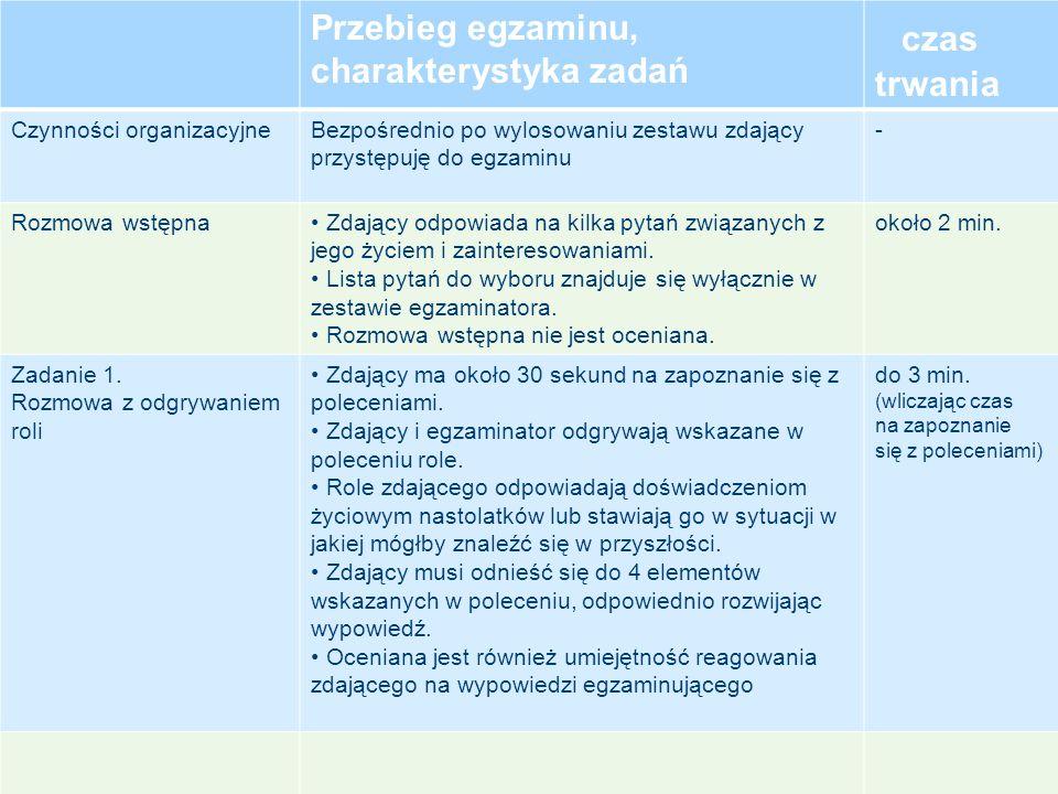 Przebieg egzaminu, charakterystyka zadań czas trwania Czynności organizacyjneBezpośrednio po wylosowaniu zestawu zdający przystępuję do egzaminu - Roz