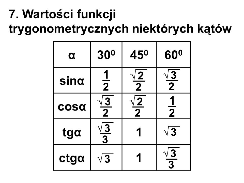 7. Wartości funkcji trygonometrycznych niektórych kątów α30 0 45 0 60 0 sinα cosα tgα1 ctgα1 1 2 1 2 3 2 3 2 3 3 3 3 2 2 2 2 3 3