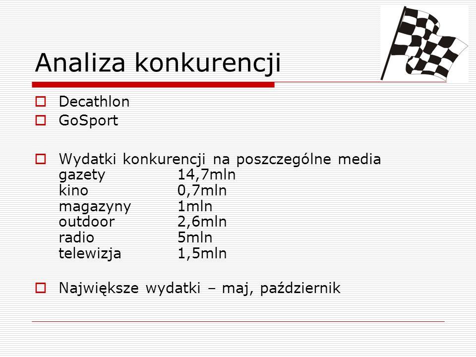Analiza konkurencji Decathlon GoSport Wydatki konkurencji na poszczególne media gazety14,7mln kino0,7mln magazyny1mln outdoor2,6mln radio5mln telewizja 1,5mln Największe wydatki – maj, październik