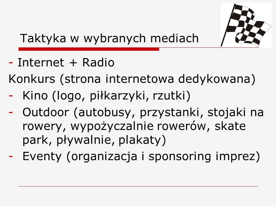 Taktyka w wybranych mediach - Internet + Radio Konkurs (strona internetowa dedykowana) -Kino (logo, piłkarzyki, rzutki) -Outdoor (autobusy, przystanki, stojaki na rowery, wypożyczalnie rowerów, skate park, pływalnie, plakaty) -Eventy (organizacja i sponsoring imprez)