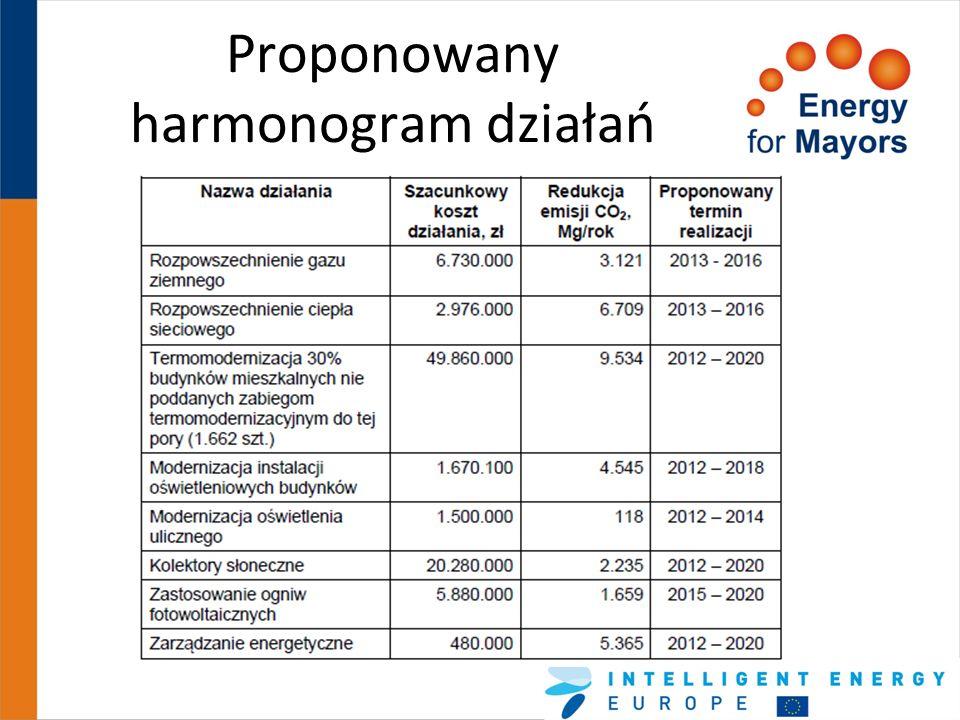 Największe redukcje emisji DziałanieRedukcja CO 2 Termomodernizacja 30% budynków mieszkalnych nie poddanych zabiegom termomodernizacyjnym do tej pory (1.662 szt.) 9.534 Rozpowszechnienie ciepła sieciowego 6.709 Zarządzanie energetyczne5.365 Modernizacja instalacji oświetleniowych budynków 4.545