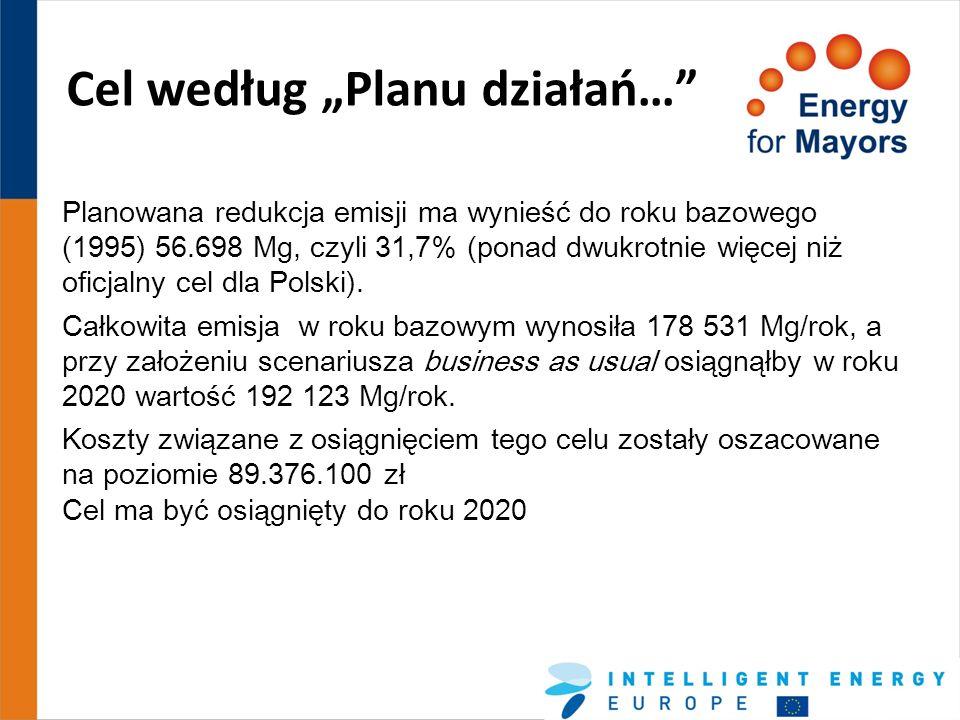 Cel według Planu działań… Planowana redukcja emisji ma wynieść do roku bazowego (1995) 56.698 Mg, czyli 31,7% (ponad dwukrotnie więcej niż oficjalny c