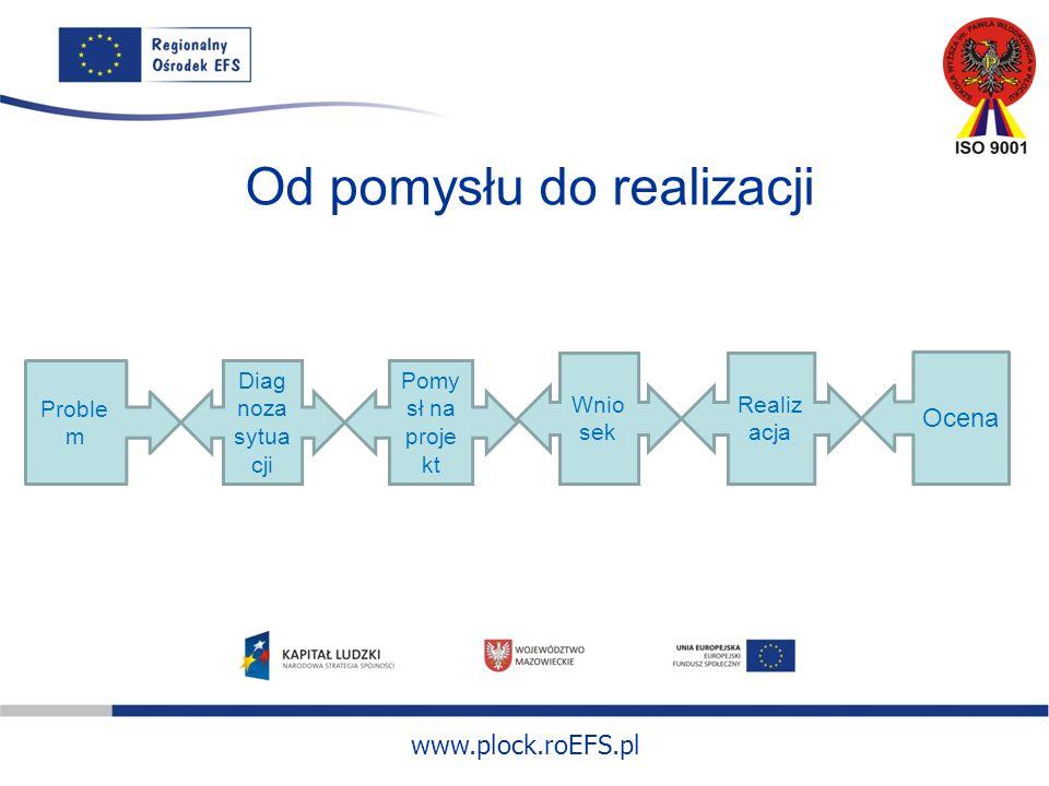 www.plock.roEFS.pl Od pomysłu do realizacji Proble m Pomy sł na proje kt Diag noza sytua cji Wnio sek Realiz acja Ocena