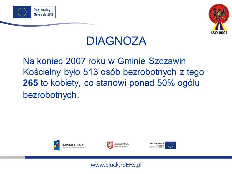 www.plock.roEFS.pl DIAGNOZA Na koniec 2007 roku w Gminie Szczawin Kościelny było 513 osób bezrobotnych z tego 265 to kobiety, co stanowi ponad 50% ogółu bezrobotnych.