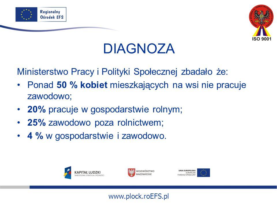 www.plock.roEFS.pl DIAGNOZA Ministerstwo Pracy i Polityki Społecznej zbadało że: Ponad 50 % kobiet mieszkających na wsi nie pracuje zawodowo; 20% pracuje w gospodarstwie rolnym; 25% zawodowo poza rolnictwem; 4 % w gospodarstwie i zawodowo.