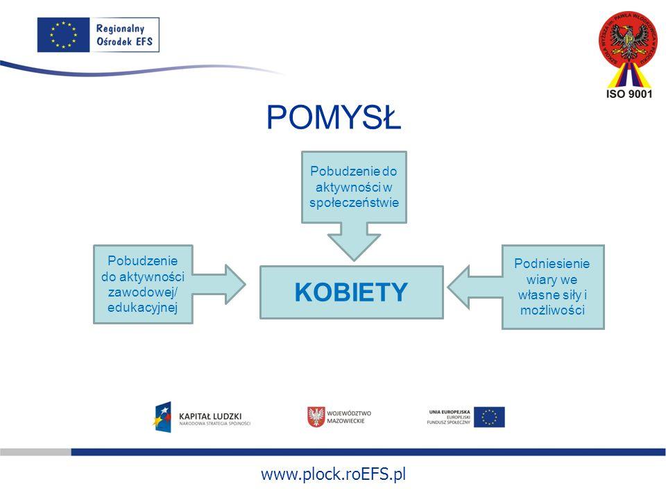 www.plock.roEFS.pl POMYSŁ KOBIETY Pobudzenie do aktywności w społeczeństwie Pobudzenie do aktywności zawodowej/ edukacyjnej Podniesienie wiary we własne siły i możliwości