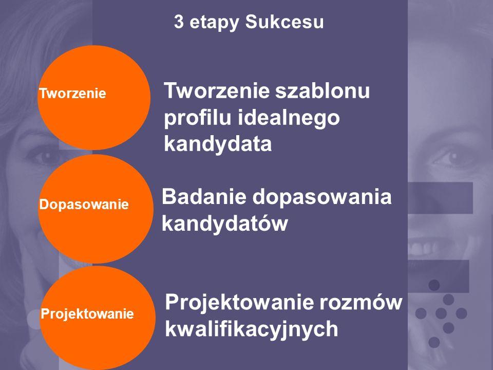 3 etapy Sukcesu Tworzenie szablonu profilu idealnego kandydata Badanie dopasowania kandydatów Projektowanie rozmów kwalifikacyjnych TworzenieProjektowanie Dopasowanie