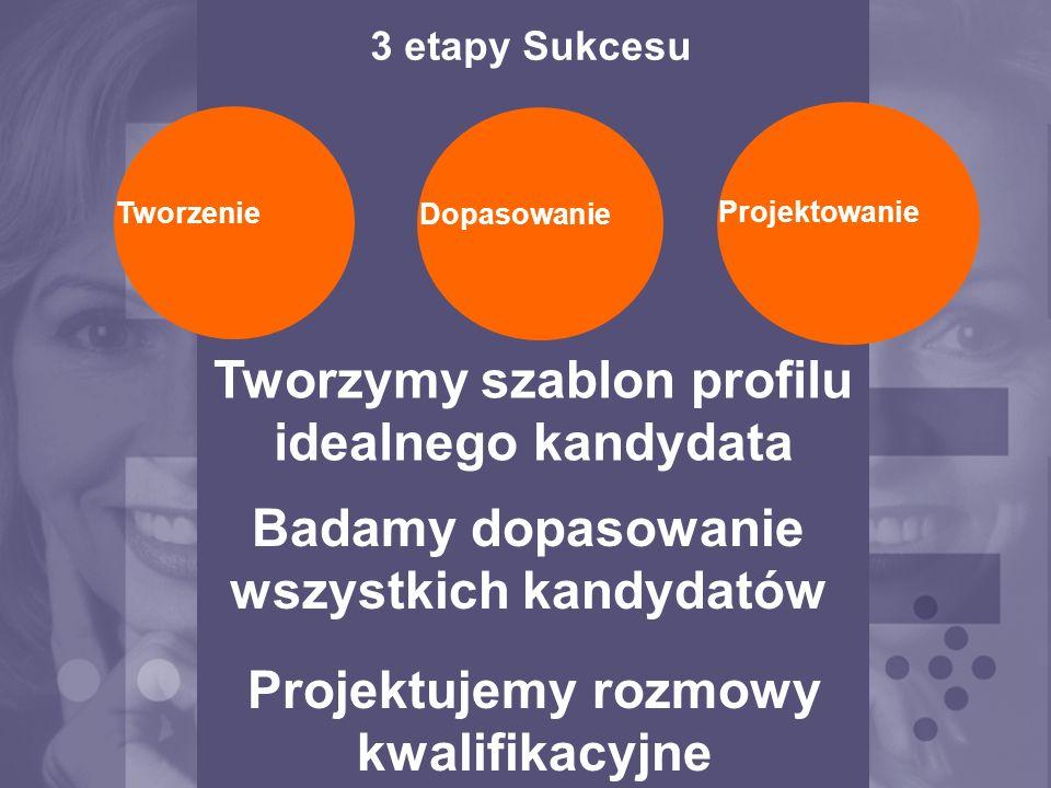 3 etapy Sukcesu Tworzenie Dopasowanie Projektowanie Tworzymy szablon profilu idealnego kandydata Badamy dopasowanie wszystkich kandydatów Projektujemy rozmowy kwalifikacyjne