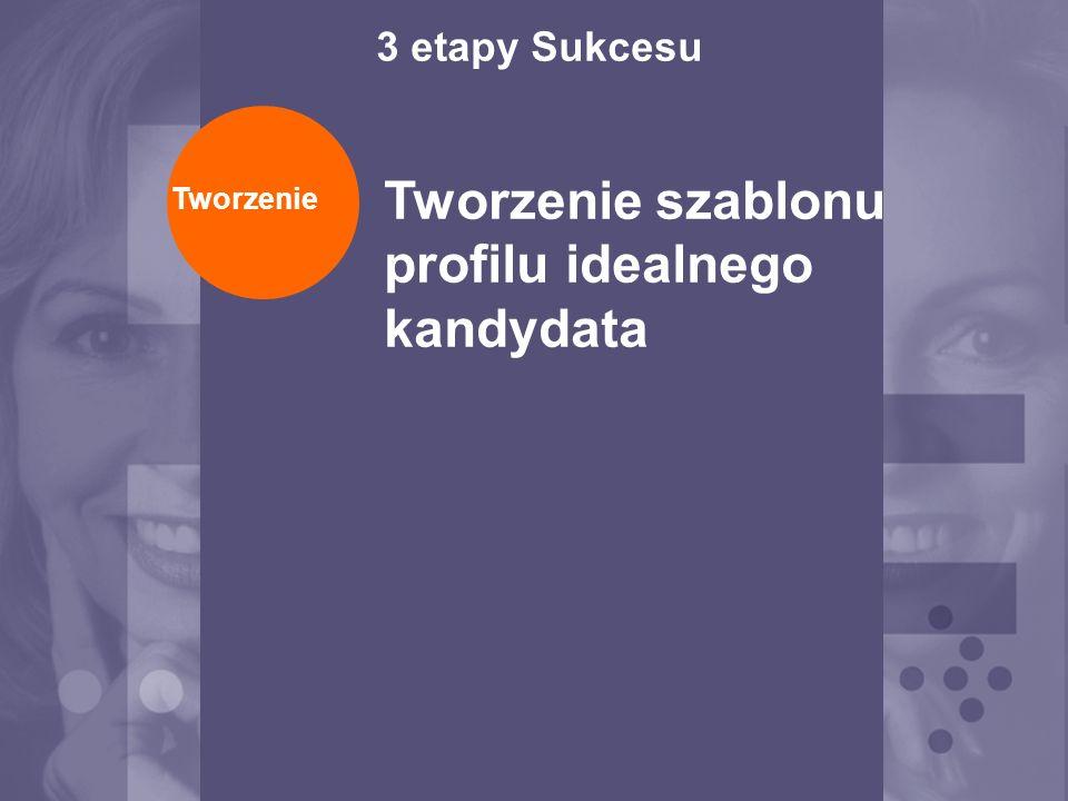 Zapraszamy Ekspertów organizacji do wnoszenia wkładu w proces selekcji poprzez zaangażowanie ich w tworzenie profilu idealnego kandydata Tworzenie Tworzenie szablonu profilu idealnego kandydata