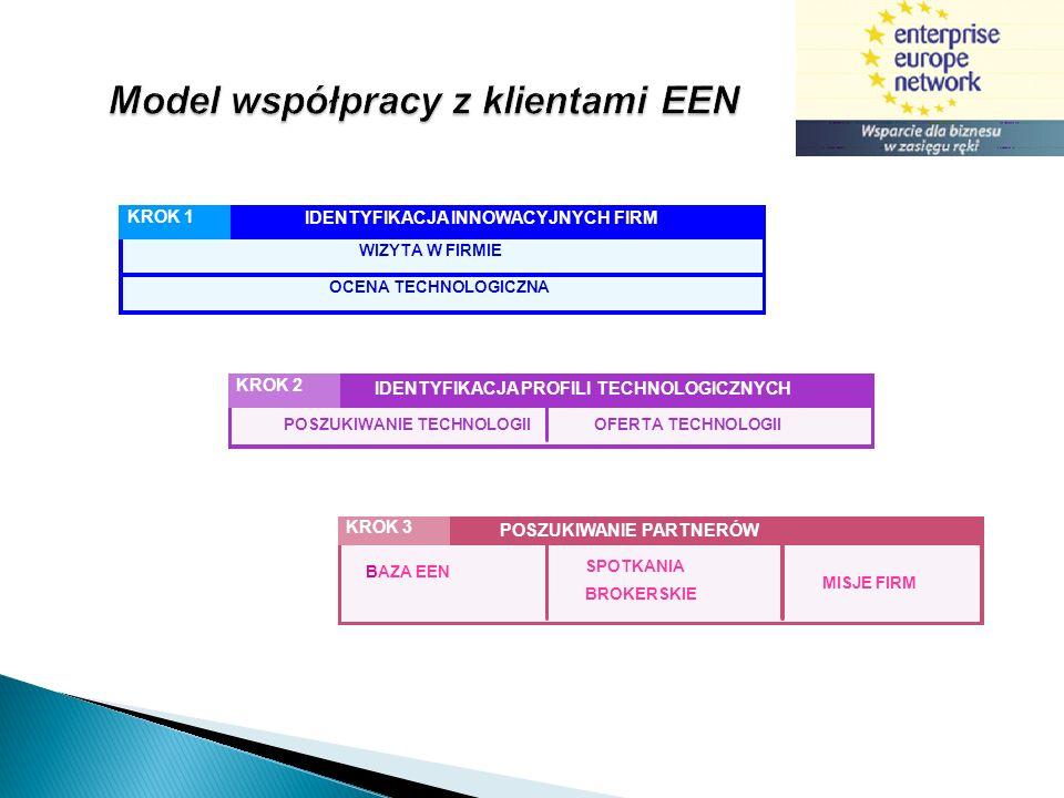 Model współpracy z klientami EEN IDENTYFIKACJA INNOWACYJNYCH FIRM KROK 1 WIZYTA W FIRMIE OCENA TECHNOLOGICZNA IDENTYFIKACJA PROFILI TECHNOLOGICZNYCH K