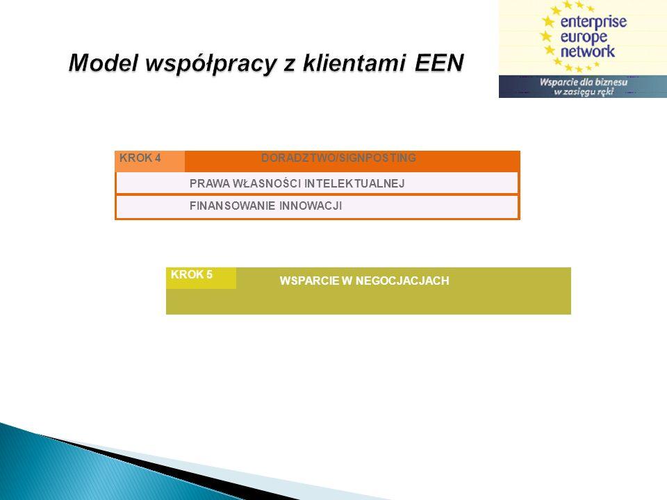 Model współpracy z klientami EEN DORADZTWO/SIGNPOSTINGKROK 4 WSPARCIE W NEGOCJACJACH KROK 5 PRAWA WŁASNOŚCI INTELEKTUALNEJ FINANSOWANIE INNOWACJI