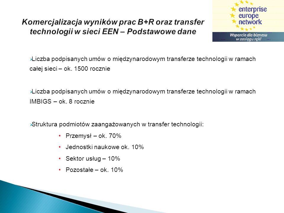 Komercjalizacja wyników prac B+R oraz transfer technologii w sieci EEN – Podstawowe dane Liczba podpisanych umów o międzynarodowym transferze technolo
