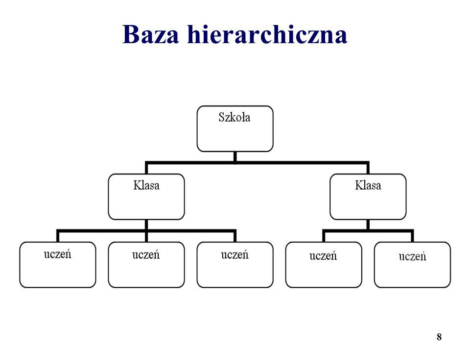 8 Baza hierarchiczna