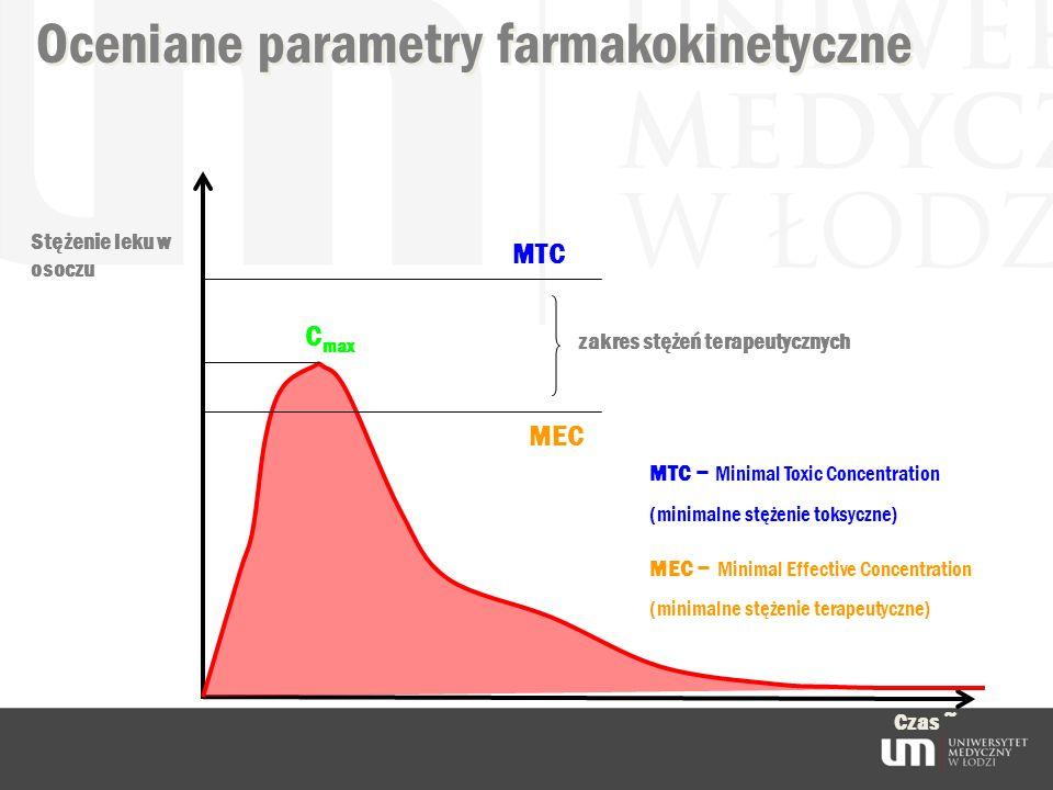 Oceniane parametry farmakokinetyczne Stężenie leku w osoczu Czas ~ C max MTC – Minimal Toxic Concentration (minimalne stężenie toksyczne) MEC – Minima