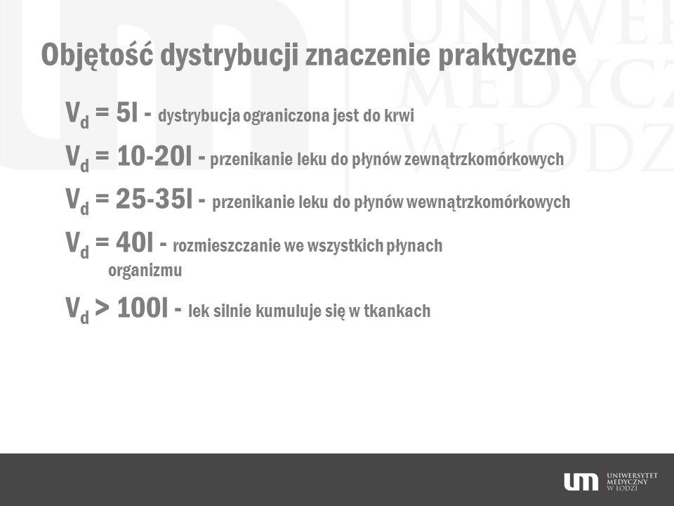 Objętość dystrybucji znaczenie praktyczne V d = 5l - dystrybucja ograniczona jest do krwi V d = 10-20l - przenikanie leku do płynów zewnątrzkomórkowyc