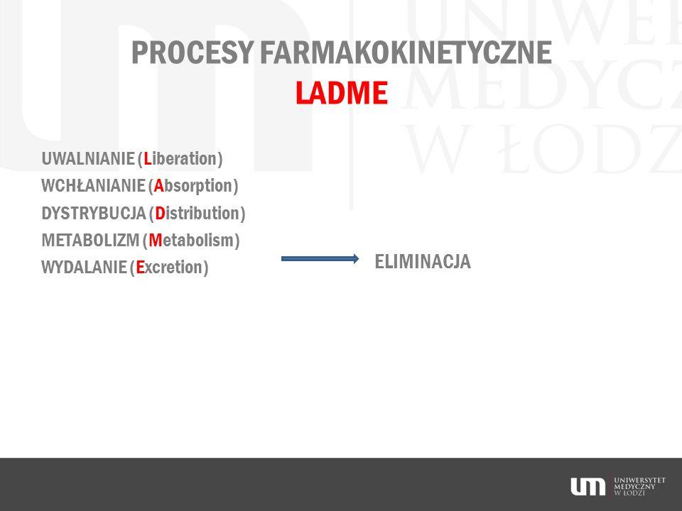 PROCESY FARMAKOKINETYCZNE LADME UWALNIANIE (Liberation) WCHŁANIANIE (Absorption) DYSTRYBUCJA (Distribution) METABOLIZM (Metabolism) WYDALANIE (Excreti