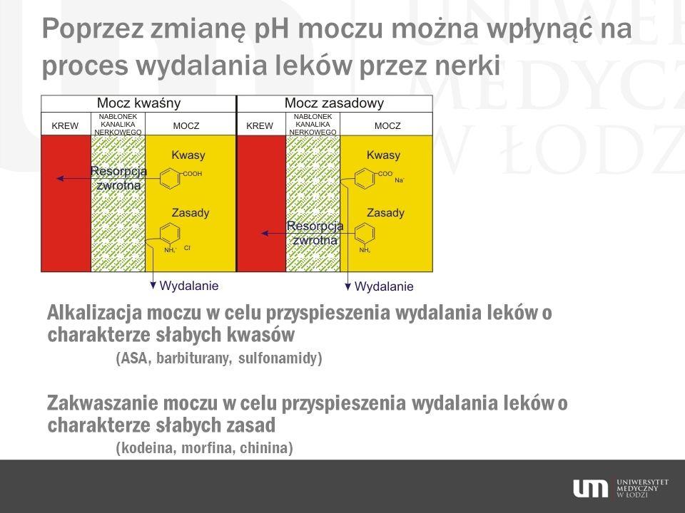 Poprzez zmianę pH moczu można wpłynąć na proces wydalania leków przez nerki Alkalizacja moczu w celu przyspieszenia wydalania leków o charakterze słab