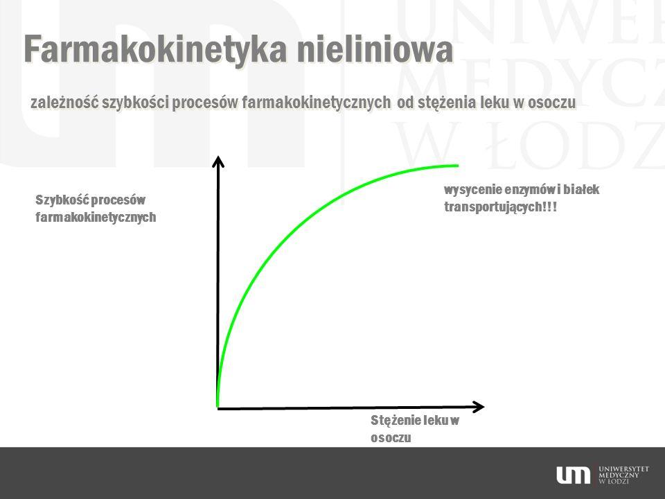 Farmakokinetyka nieliniowa Szybkość procesów farmakokinetycznych Stężenie leku w osoczu zależność szybkości procesów farmakokinetycznych od stężenia l