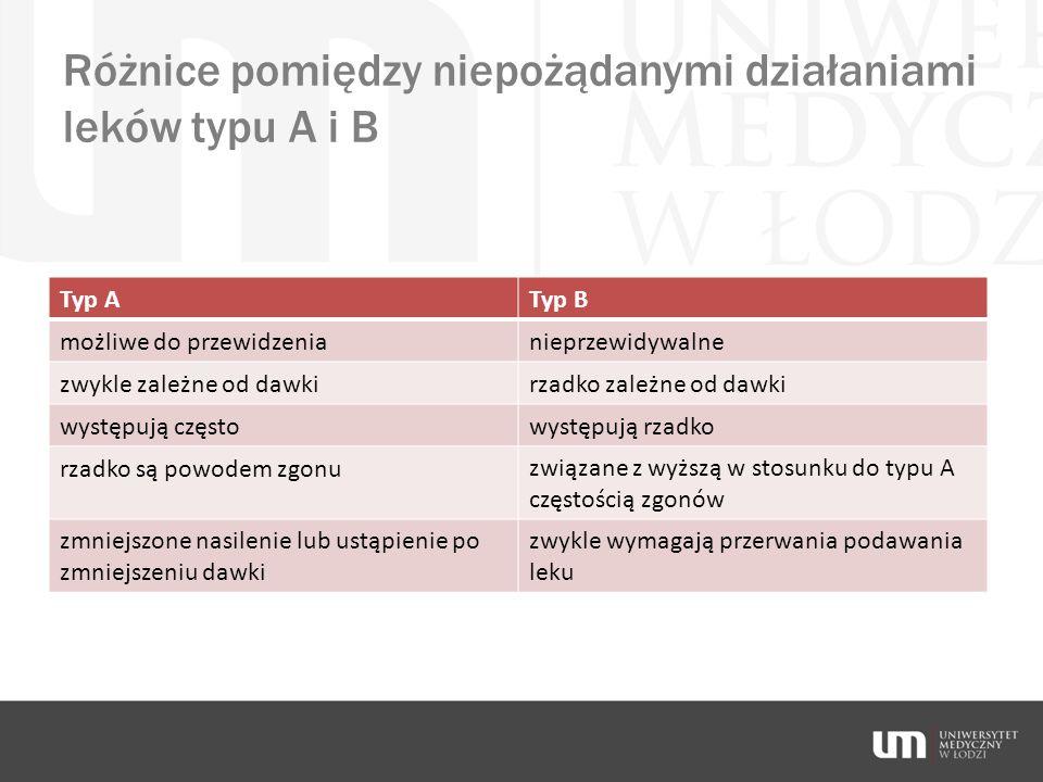 Różnice pomiędzy niepożądanymi działaniami leków typu A i B Typ ATyp B możliwe do przewidzenianieprzewidywalne zwykle zależne od dawkirzadko zależne o