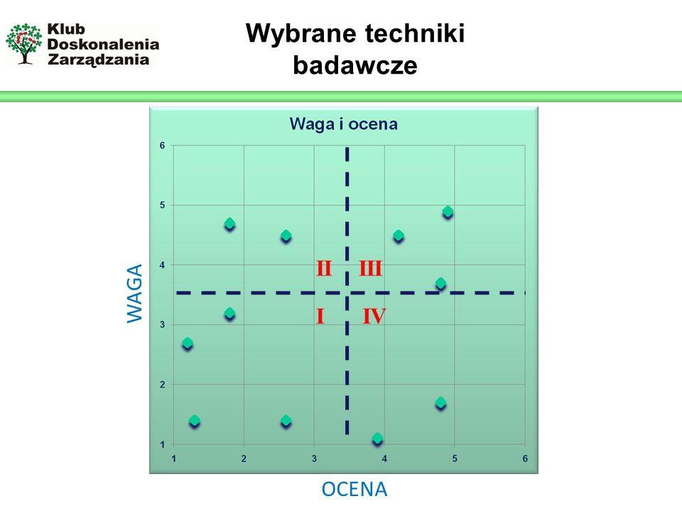 Logo prelegenta Wybrane techniki badawcze I IIIII IV OCENA WAGA