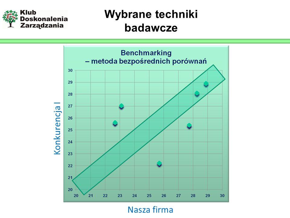 Logo prelegenta Wybrane techniki badawcze Nasza firma Konkurencja I