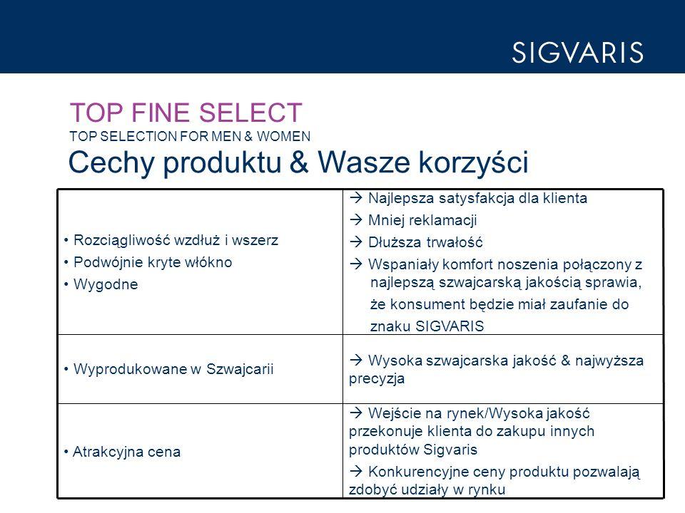 TOP FINE SELECT TOP SELECTION FOR MEN & WOMEN Cechy produktu & Wasze korzyści Wejście na rynek/Wysoka jakość przekonuje klienta do zakupu innych produktów Sigvaris Konkurencyjne ceny produktu pozwalają zdobyć udziały w rynku Atrakcyjna cena Wysoka szwajcarska jakość & najwyższa precyzja Wyprodukowane w Szwajcarii Najlepsza satysfakcja dla klienta Mniej reklamacji Dłuższa trwałość Wspaniały komfort noszenia połączony z najlepszą szwajcarską jakością sprawia, że konsument będzie miał zaufanie do znaku SIGVARIS Rozciągliwość wzdłuż i wszerz Podwójnie kryte włókno Wygodne