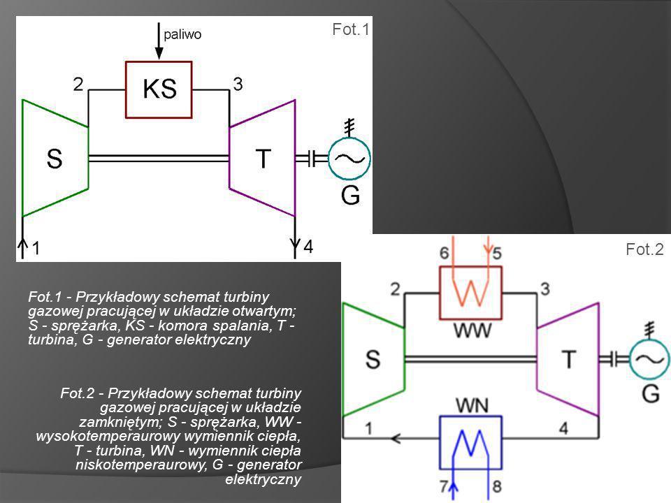 Fot.1 - Przykładowy schemat turbiny gazowej pracującej w układzie otwartym; S - sprężarka, KS - komora spalania, T - turbina, G - generator elektryczny Fot.2 - Przykładowy schemat turbiny gazowej pracującej w układzie zamkniętym; S - sprężarka, WW - wysokotemperaurowy wymiennik ciepła, T - turbina, WN - wymiennik ciepła niskotemperaurowy, G - generator elektryczny Fot.1 Fot.2