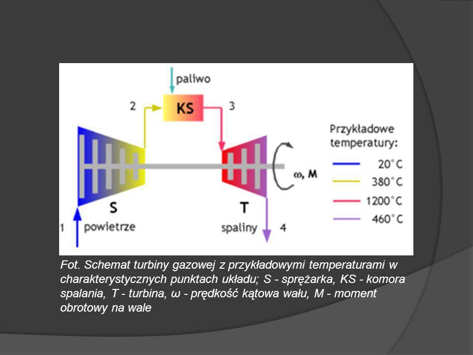 Fot. Schemat turbiny gazowej z przykładowymi temperaturami w charakterystycznych punktach układu; S - sprężarka, KS - komora spalania, T - turbina, ω