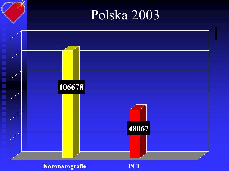 PCI w Polsce w 2003 roku Stenty = 75% DES = 894 Ostry Zawał = 36% 63 Pracownie Hemodynamiczne (41 z dyżurem 24 godzinnym) w maju 2004 Wszystkie Ze stentem Ostry Zawał