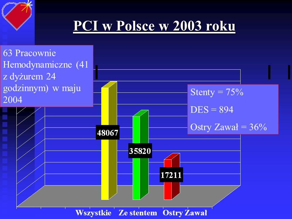 PCI w Polsce w 2003 roku Stenty = 75% DES = 894 Ostry Zawał = 36% 63 Pracownie Hemodynamiczne (41 z dyżurem 24 godzinnym) w maju 2004 Wszystkie Ze ste