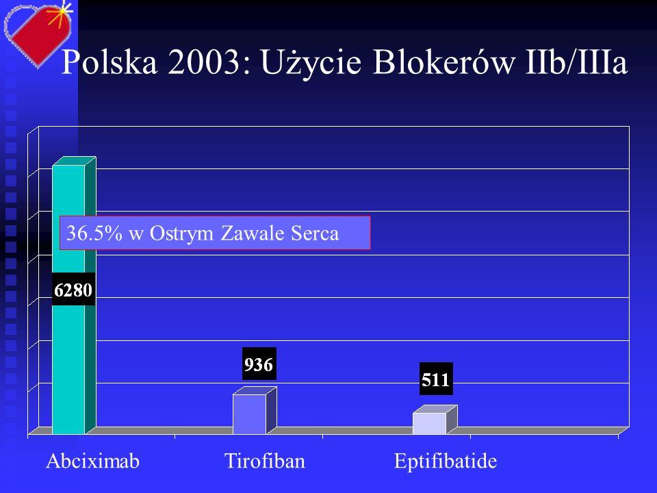 Koronarografie w Polsce w latach 1996 - 2003 Koronarografie 1996 620/mln 2003 2278/mln