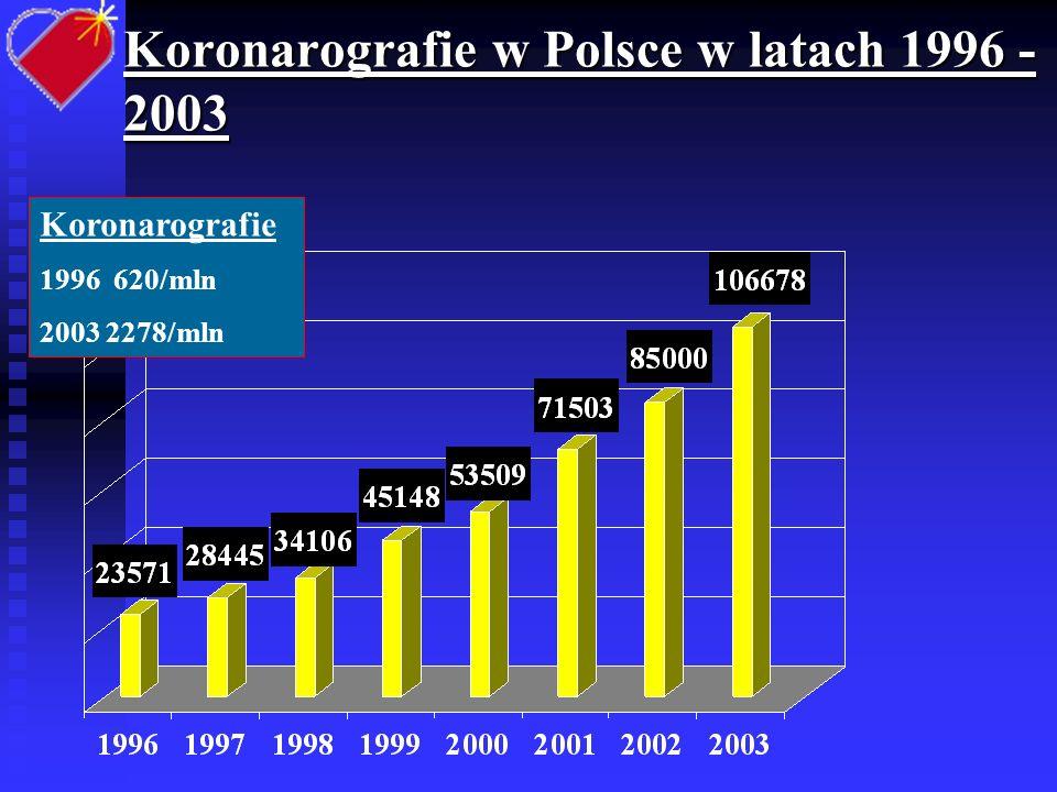 PCI w Polsce w latach 1996 - 2003 PCI 1996 131/mln 2003 1252/mln
