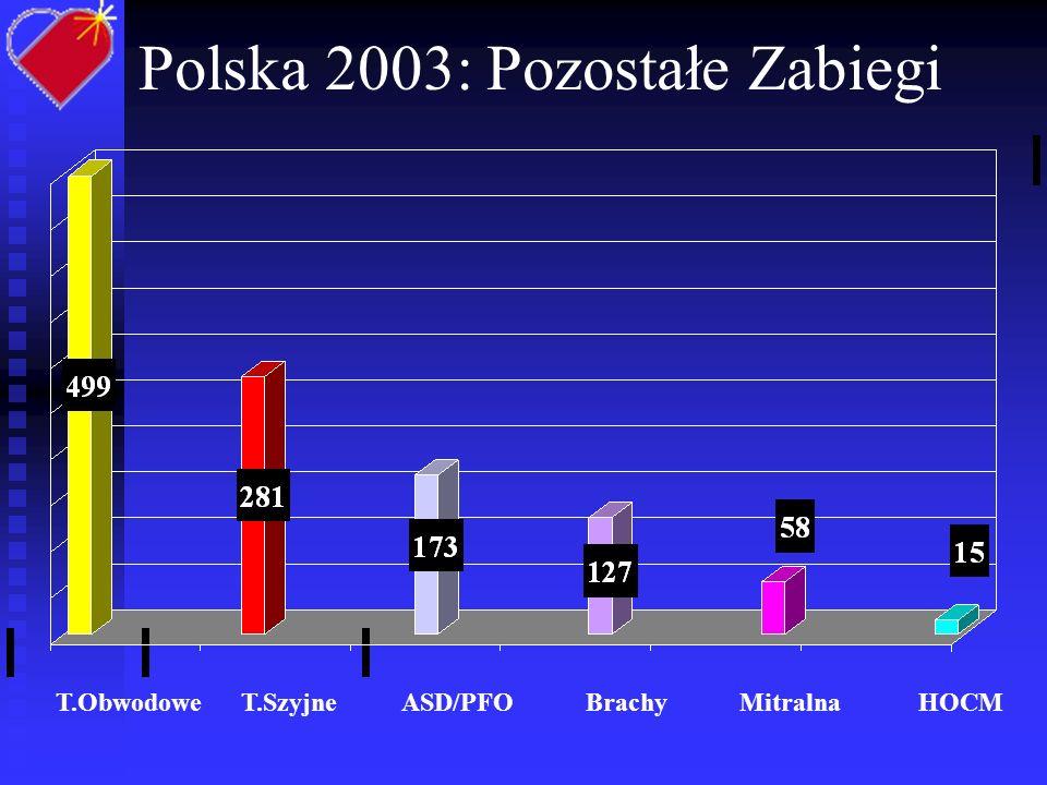 Polska 2003: Pozostałe Zabiegi T.Obwodowe T.Szyjne ASD/PFO Brachy Mitralna HOCM